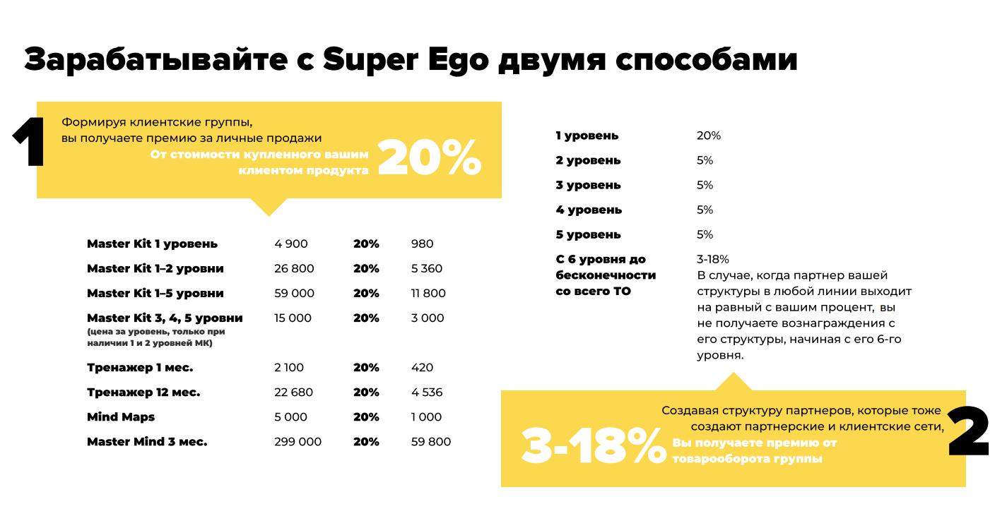 маркетинг план super ego